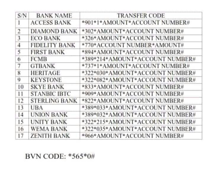 Transfer Codes For All Nigeria Banks